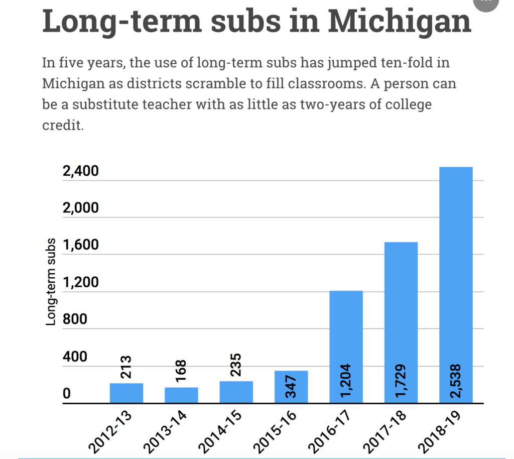 Michigan Leans On Long Term Substitutes As Its Schools